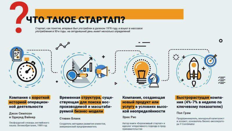 определение стартапа